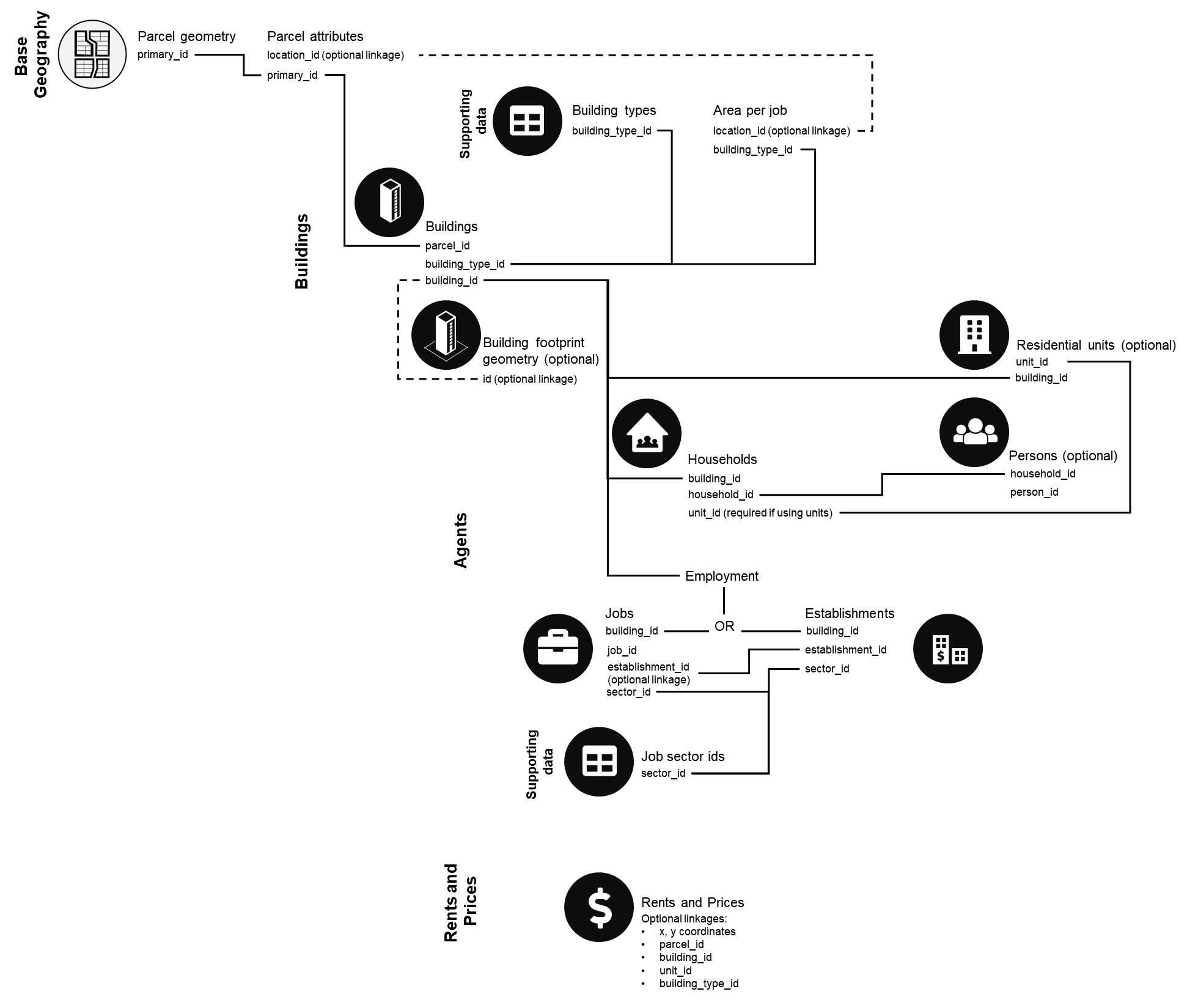 Data Overview — UrbanSim Cloud Platform 1 13 0 documentation